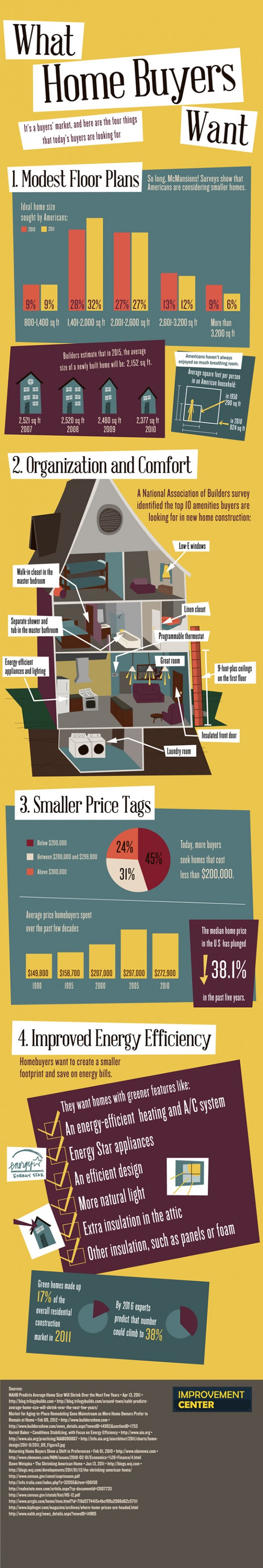 infographic, home, buyers, money