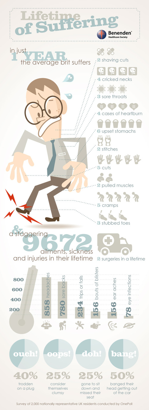 british, fun, health, illustration, infographic, injuries, lifetime, pain, typography, typogroph