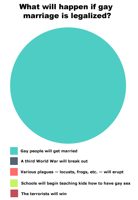 gay marriage, love, marriage, pie chart, true, trufax