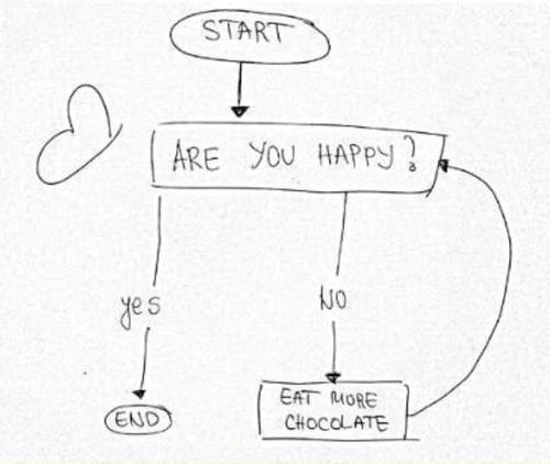 flow chart how to make chocolate